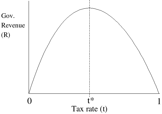 The Laffer Curve Constraint Upon Modern Monetary Theory